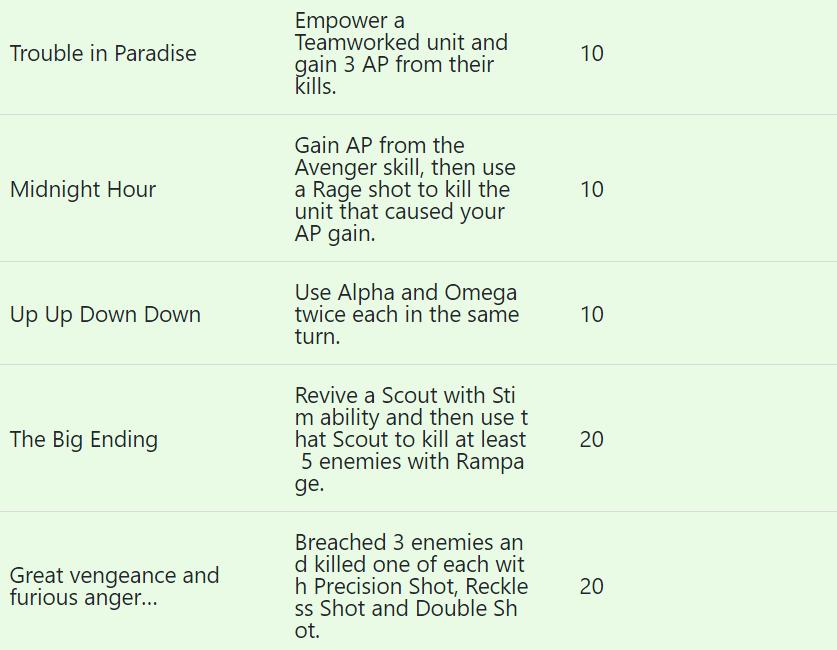 Revelados todos los logros de Gears Tactics 5