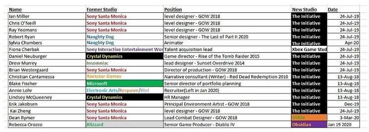 Estos son todos los desarrolladores de Sony que están en The Initiative 1