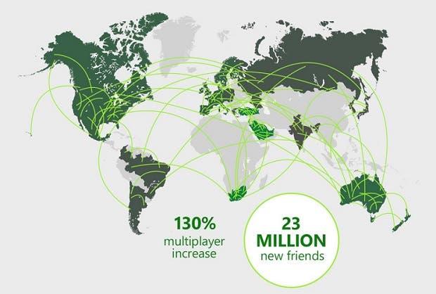 El multijugador vía Xbox Game Pass crece hasta un 130% desde marzo 1