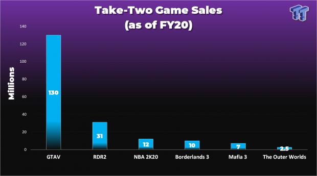 GTA V supera las 130 millones de copias vendidas