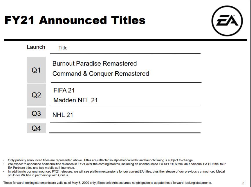 Electronic Arts planea lanzar un Remaster HD durante este año fiscal 1