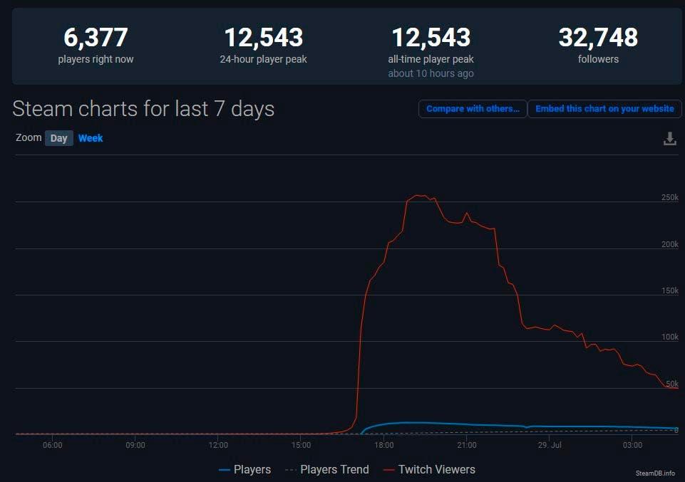 Grounded arrasa en su debut y conquista desde Twitch hasta Steam 1