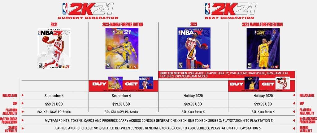 ¿De verdad los juegos van a ser más caros en la próxima generación? 2