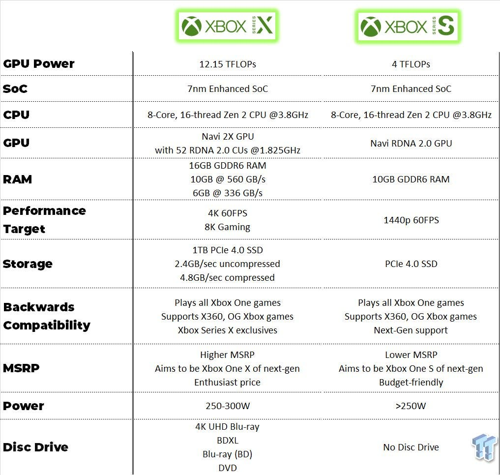The comparison between Xbox Series X and Xbox Series S 1 will be clear