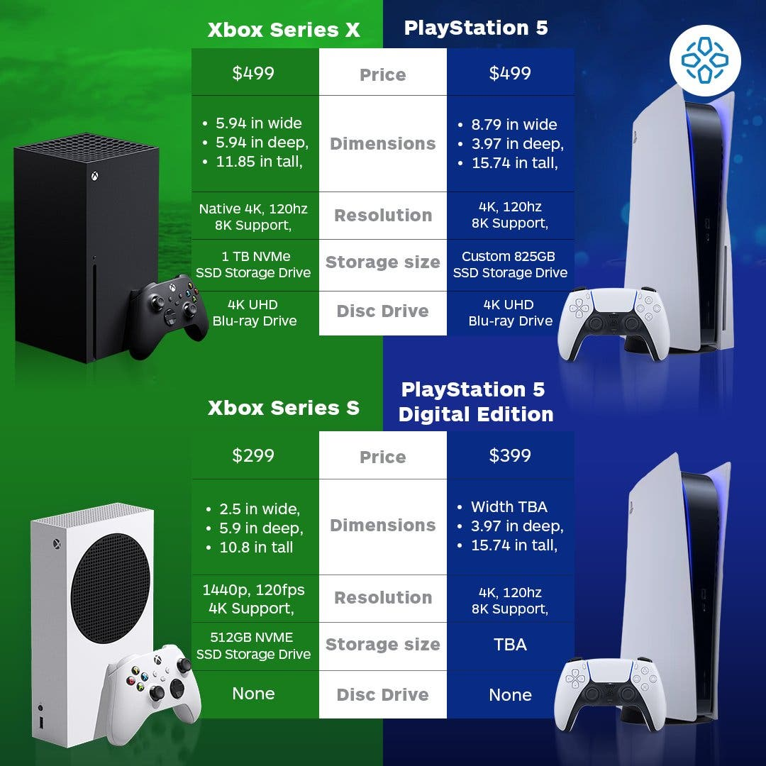 Comparativa Final Entre Xbox Series X Y Ps5 Xbox Series S Y Ps5 Digital Edition Somosxbox