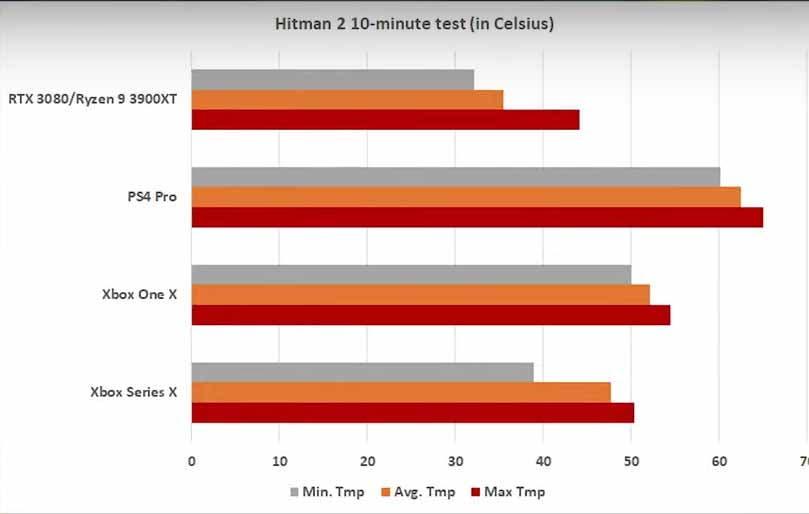 Comparan el calor generado por Xbox Series X con Xbox One X, PS4 Pro y PC 2
