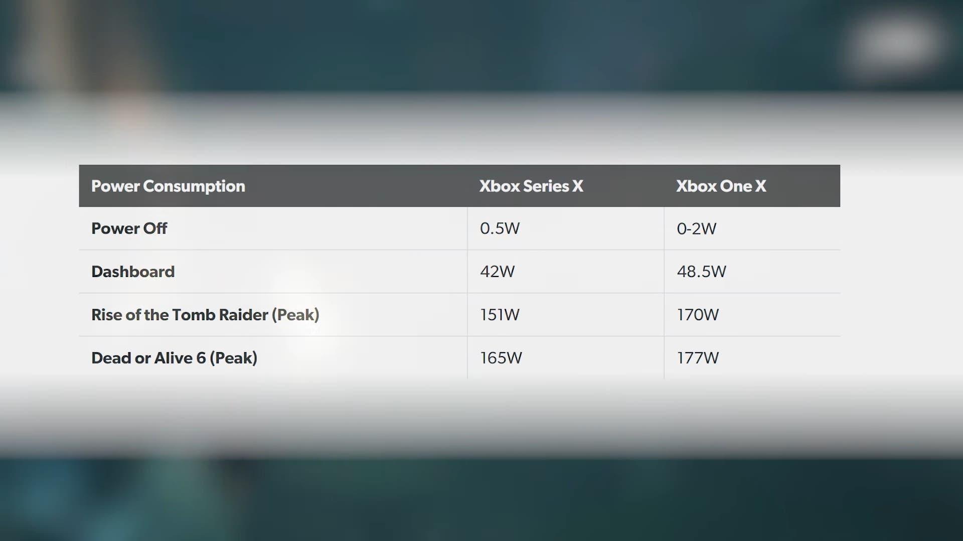 Digital Foundry analiza el calor que emite Xbox Series X 1
