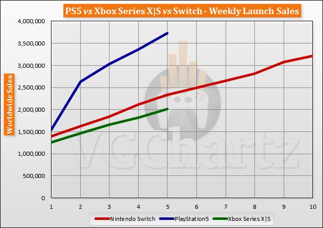 ventas de Xbox Series X comparadas con PS5