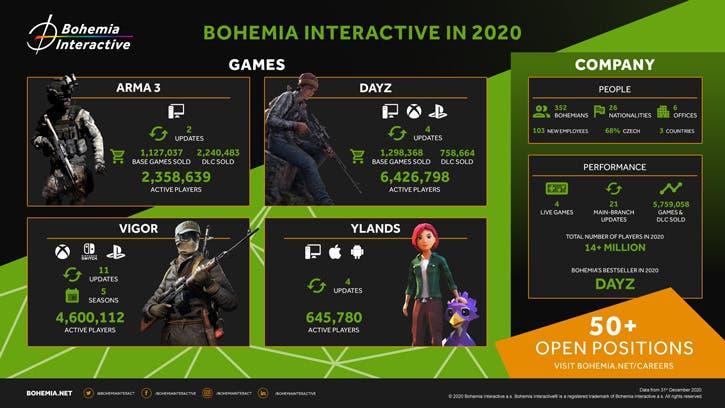 Xbox fue la plataforma líder de DayZ en 2020, en parte por Xbox Game Pass 2