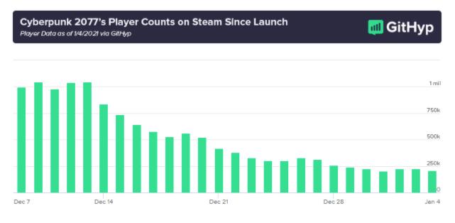 Cyberpunk 2077 ha perdido jugadores tres veces más rápido comparado con The Witcher 3