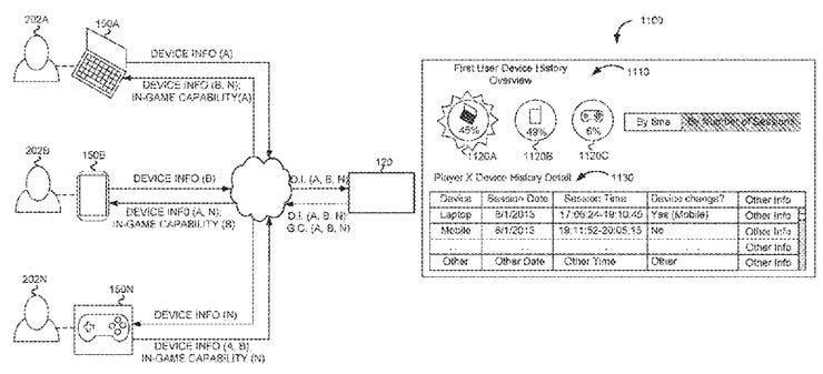 Los futuros juegos de Electronic Arts tendrían cross play sugiere patente