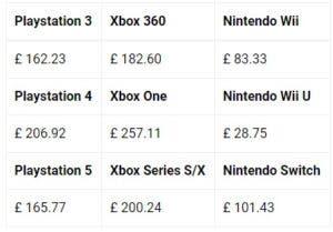 Un estudio afirma que PS5 es la consola más cara de mantener