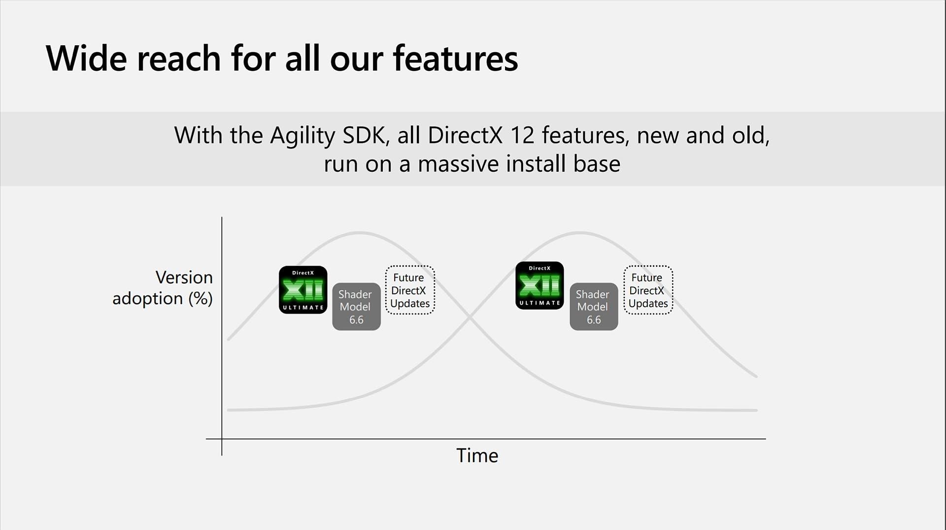 Directx12 Agility SDK 1