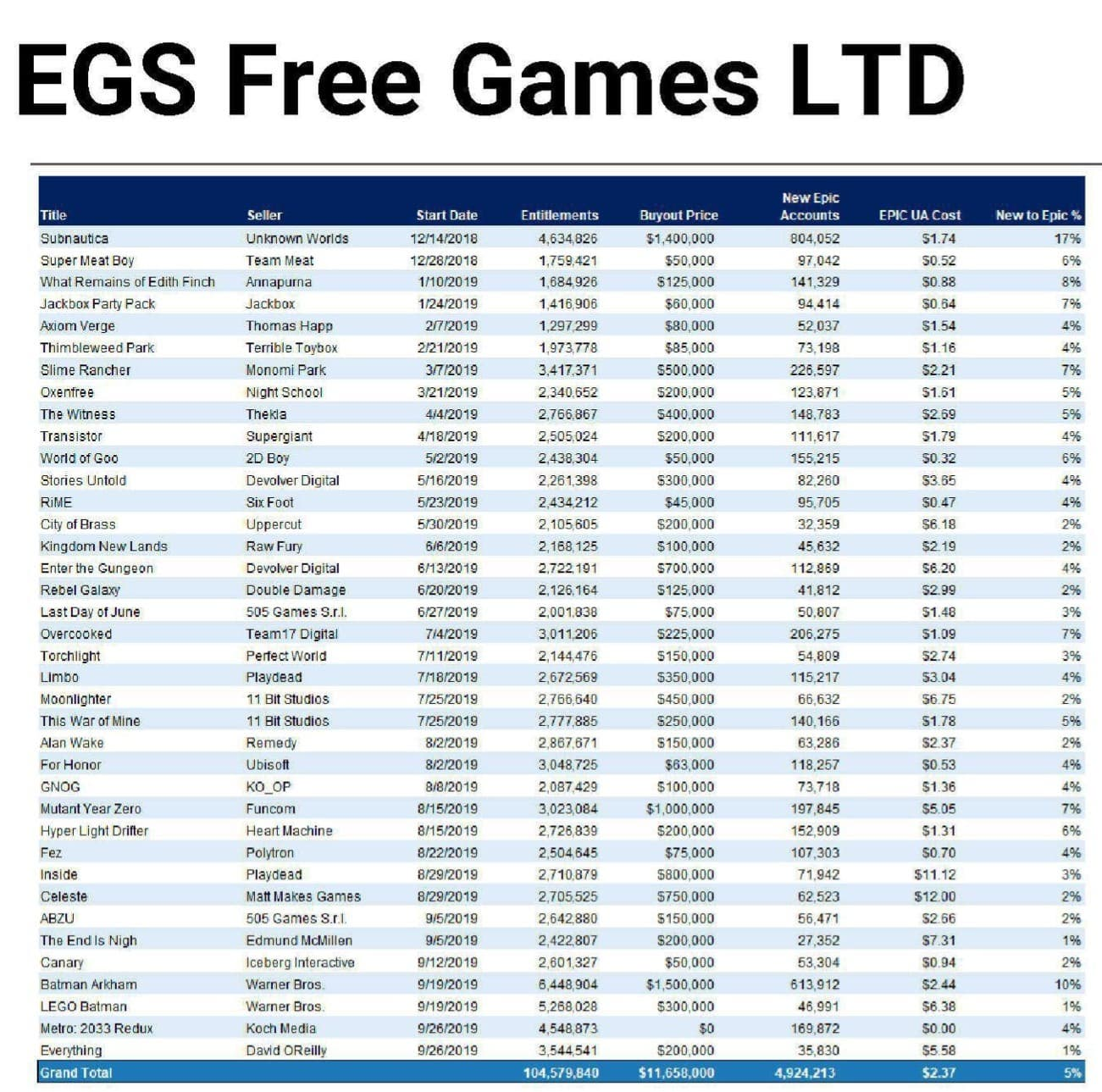 free games from the Epic Games Store