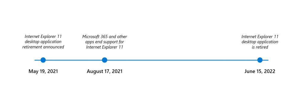 soporte de internet explorer en Windows 10