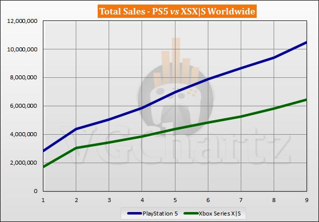 Xbox Series X|S ha vendido más de 6 millones de unidades en todo el mundo 2