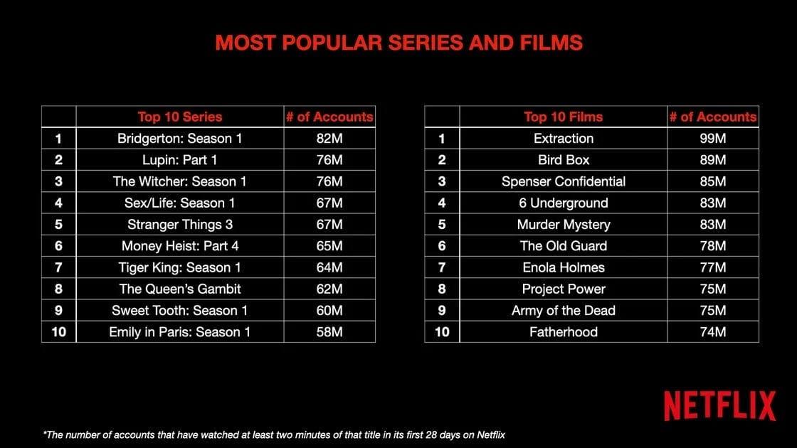 Netflix da a conocer cuáles son las series más vistas de la plataforma 1