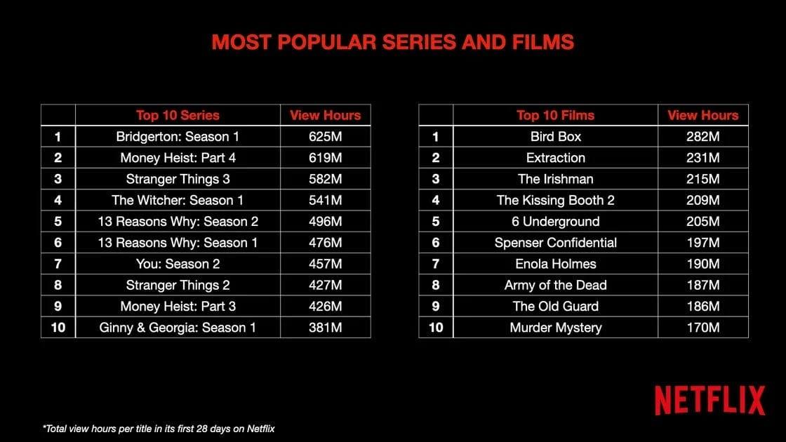 Netflix da a conocer cuáles son las series más vistas de la plataforma 2